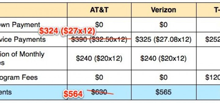 AT&T cuts iPhone prices and not only these