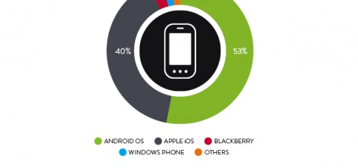 Nielsen and the stats about the development of the smartphone market