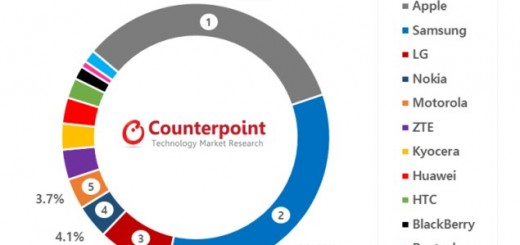 Graph - USA Market Share Counterpoint Research