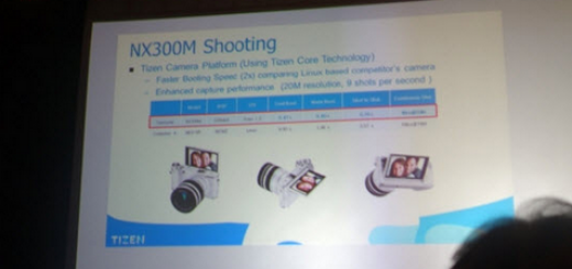The Tizen platform powers the Samsung NX300M Camera