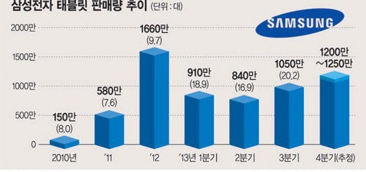 Samsiung tablets sales for 2013