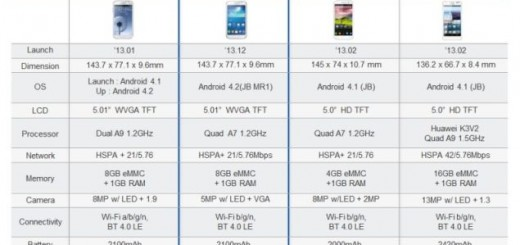 New leak with specs of Galaxy Grand Neo surfaced on the web