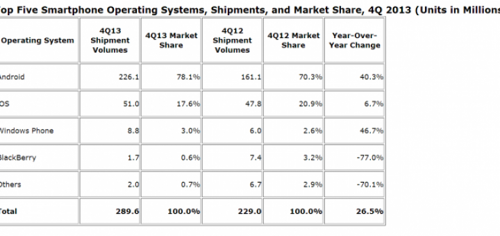 IDC shipment data for OSs